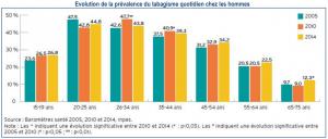 Evolution de la prévalence du tabagisme quotidien chez les français