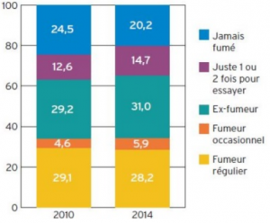 Evaluation du statut tabagique en France entre 2010 et 2014 (source INPES)