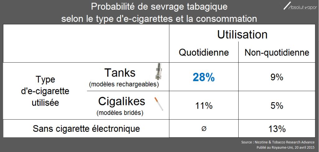 Probabilité de sortie du tabac selon le type d'e-cigarette utilisé et la fréquence