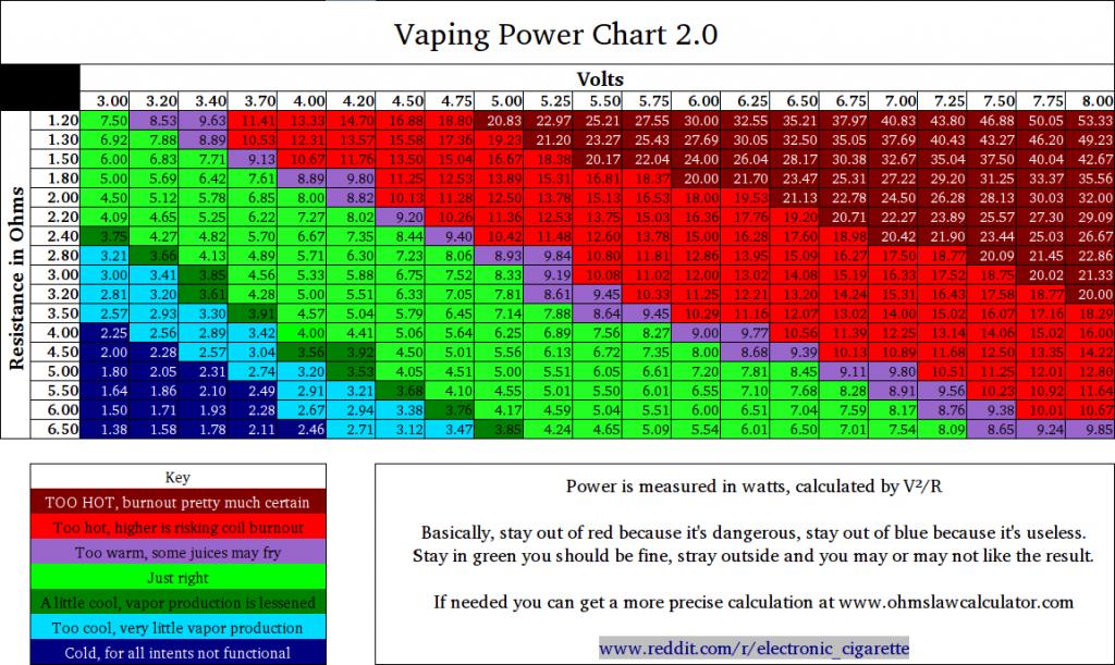 Tableau graphique indiquant voltage, wattage et ampérage conseillés.