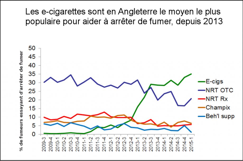La cigarette électronique est devenue le premier moyen pour tenter d'arrêter de fumer, en Angleterre