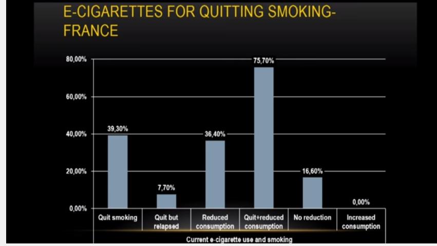 75% des vapoteurs français ont arrêté ou réduit sensiblement leur consommation de tabac