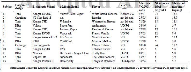 tableau_test_ecigarette_vapotagepassif