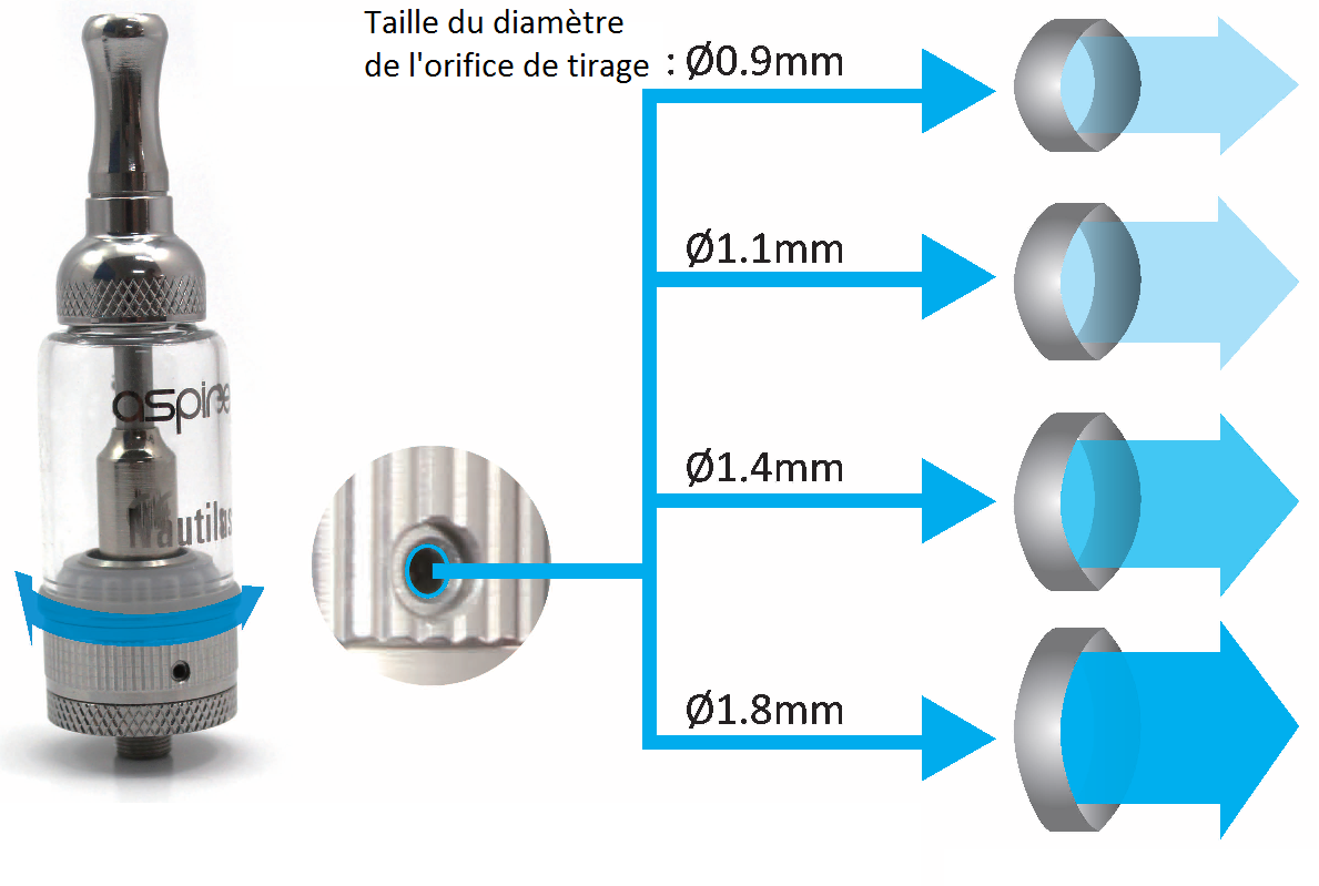 Ajuster le flux d'air sur le clearomiseur Aspire Nautilus