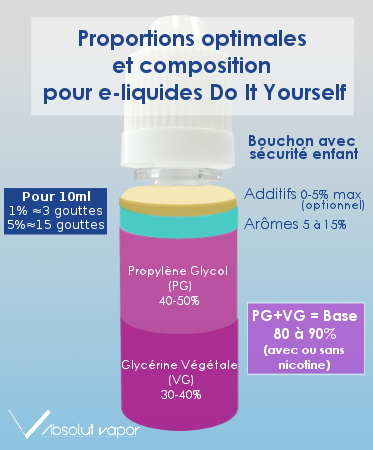 Proportions optimales et composition pour un e-liquide en Do It Yourself